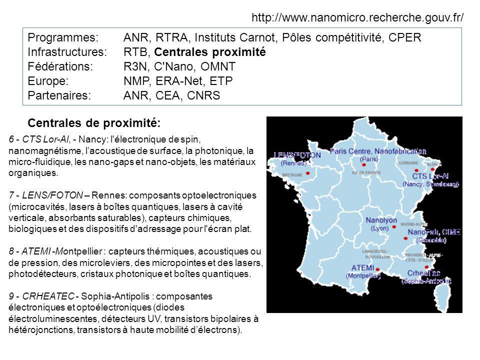 http://www.nanomicro.recherche.gouv.fr/ Programmes:ANR, RTRA, Instituts Carnot, Pôles compétitivité, CPER Infrastructures: RTB, Centrales proximité Fédérations: R3N, C Nano, OMNT Europe: NMP, ERA-Net, ETP Partenaires: ANR, CEA, CNRS Centrales de proximité: 6 - CTS Lor-Al, - Nancy: l électronique de spin, nanomagnétisme, lacoustique de surface, la photonique, la micro-fluidique, les nano-gaps et nano-objets, les matériaux organiques.