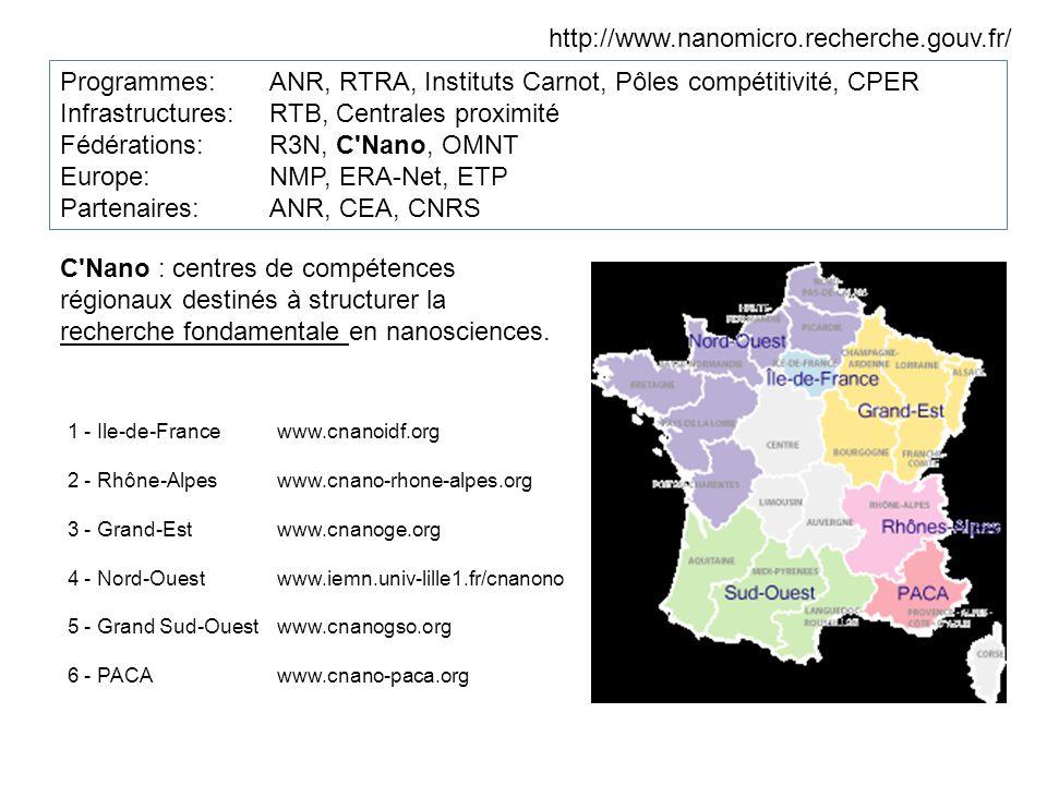 http://www.nanomicro.recherche.gouv.fr/ Programmes:ANR, RTRA, Instituts Carnot, Pôles compétitivité, CPER Infrastructures: RTB, Centrales proximité Fédérations: R3N, C Nano, OMNT Europe: NMP, ERA-Net, ETP Partenaires: ANR, CEA, CNRS C Nano : centres de compétences régionaux destinés à structurer la recherche fondamentale en nanosciences.