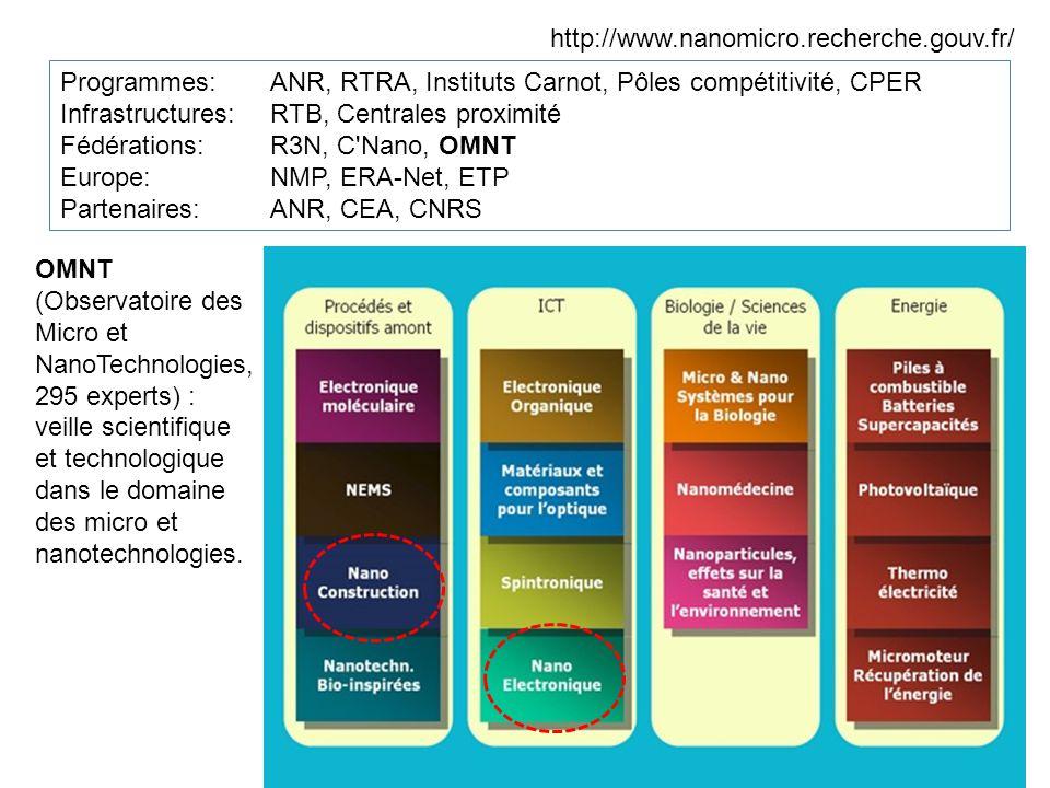 http://www.nanomicro.recherche.gouv.fr/ Programmes:ANR, RTRA, Instituts Carnot, Pôles compétitivité, CPER Infrastructures: RTB, Centrales proximité Fédérations: R3N, C Nano, OMNT Europe: NMP, ERA-Net, ETP Partenaires: ANR, CEA, CNRS OMNT (Observatoire des Micro et NanoTechnologies, 295 experts) : veille scientifique et technologique dans le domaine des micro et nanotechnologies.