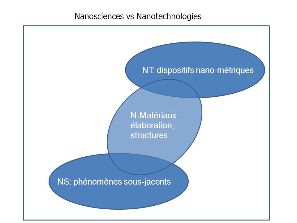 Nanosciences vs Nanotechnologies NT: dispositifs nano-métriques NS: phénomènes sous-jacents N-Matériaux: élaboration, structures