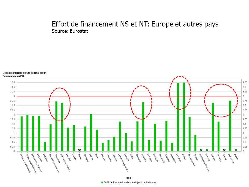 Effort de financement NS et NT: Europe et autres pays Source: Eurostat