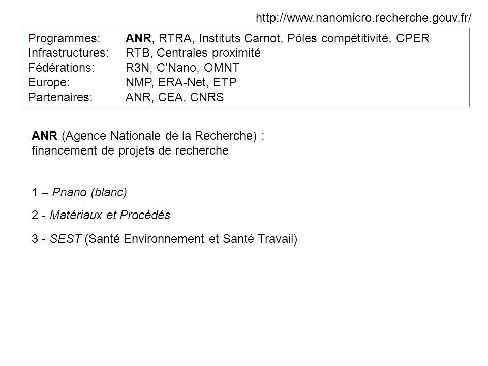 http://www.nanomicro.recherche.gouv.fr/ Programmes:ANR, RTRA, Instituts Carnot, Pôles compétitivité, CPER Infrastructures: RTB, Centrales proximité Fédérations: R3N, C Nano, OMNT Europe: NMP, ERA-Net, ETP Partenaires: ANR, CEA, CNRS ANR (Agence Nationale de la Recherche) : financement de projets de recherche 1 – Pnano (blanc) 2 - Matériaux et Procédés 3 - SEST (Santé Environnement et Santé Travail)