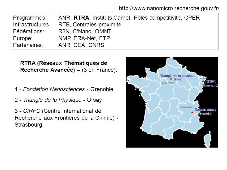 http://www.nanomicro.recherche.gouv.fr/ Programmes:ANR, RTRA, Instituts Carnot, Pôles compétitivité, CPER Infrastructures: RTB, Centrales proximité Fédérations: R3N, C Nano, OMNT Europe: NMP, ERA-Net, ETP Partenaires: ANR, CEA, CNRS RTRA (Réseaux Thématiques de Recherche Avancée) – (3 en France): 1 - Fondation Nanosciences - Grenoble 2 - Triangle de la Physique - Orsay 3 - CIRFC (Centre International de Recherche aux Frontières de la Chimie) - Strasbourg