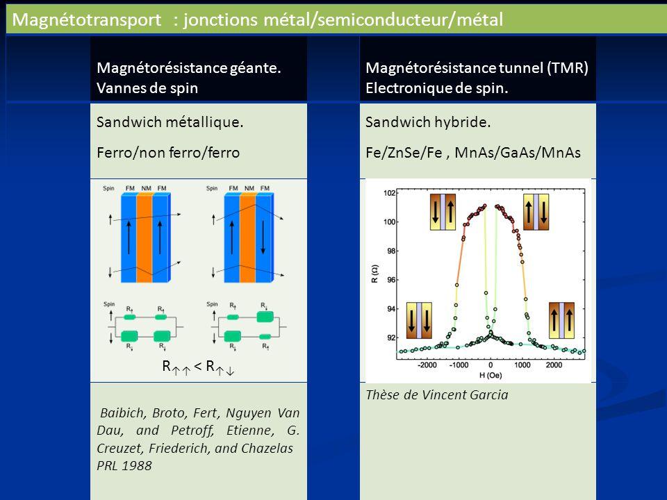 Magnétotransport : jonctions métal/semiconducteur/métal Magnétorésistance géante. Vannes de spin Magnétorésistance tunnel (TMR) Electronique de spin.