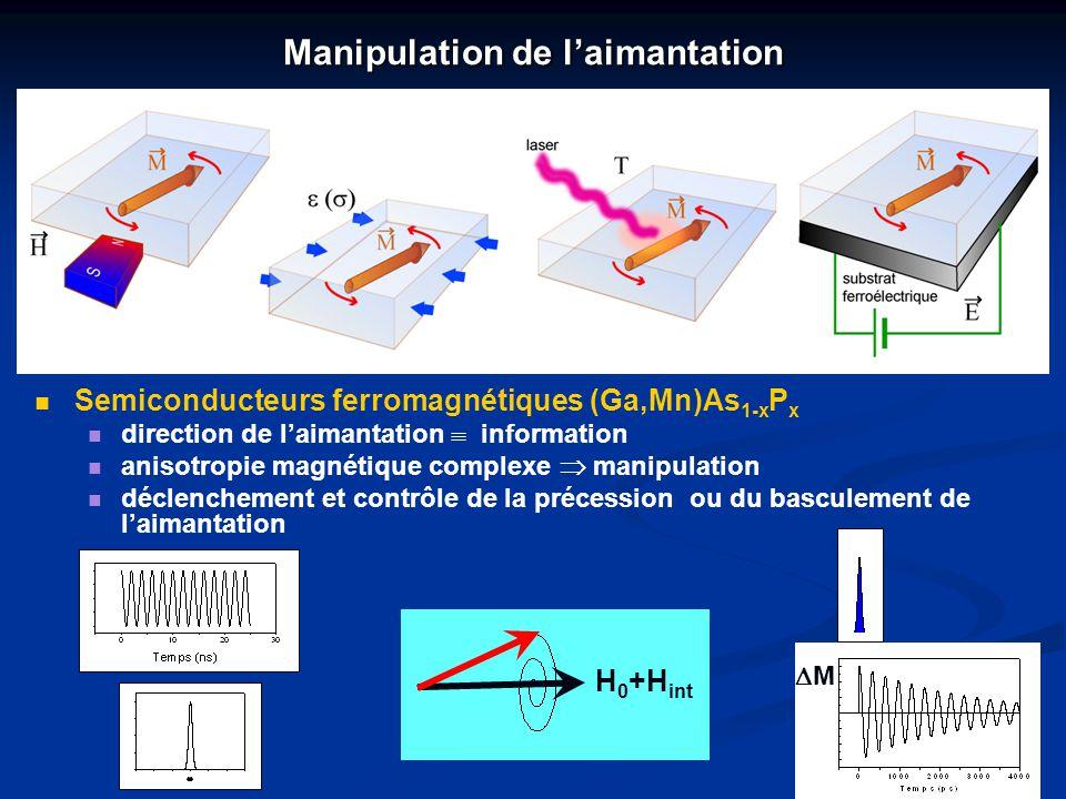 Manipulation de laimantation Semiconducteurs ferromagnétiques (Ga,Mn)As 1-x P x direction de laimantation information anisotropie magnétique complexe