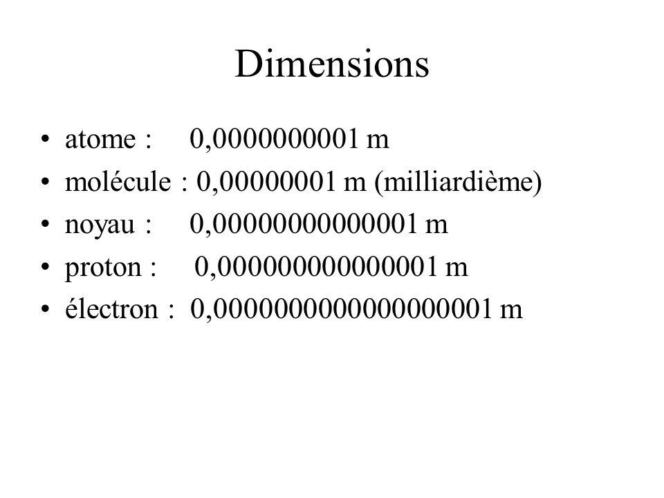 Dimensions atome : 0,0000000001 m molécule : 0,00000001 m (milliardième) noyau : 0,00000000000001 m proton : 0,000000000000001 m électron : 0,00000000