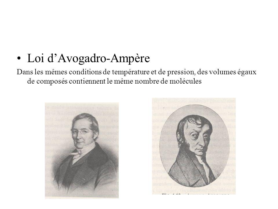 Loi dAvogadro-Ampère Dans les mêmes conditions de température et de pression, des volumes égaux de composés contiennent le même nombre de molécules