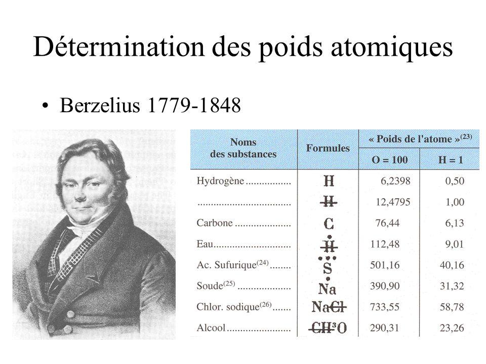 Poids atomiques ou poids proportionnel déquivalent Le refus de la théorie atomiste: il faut sen tenir aux seuls faits « Que nous reste-t-il de l ambitieuse excursion que nous nous sommes permis dans la région des atomes .