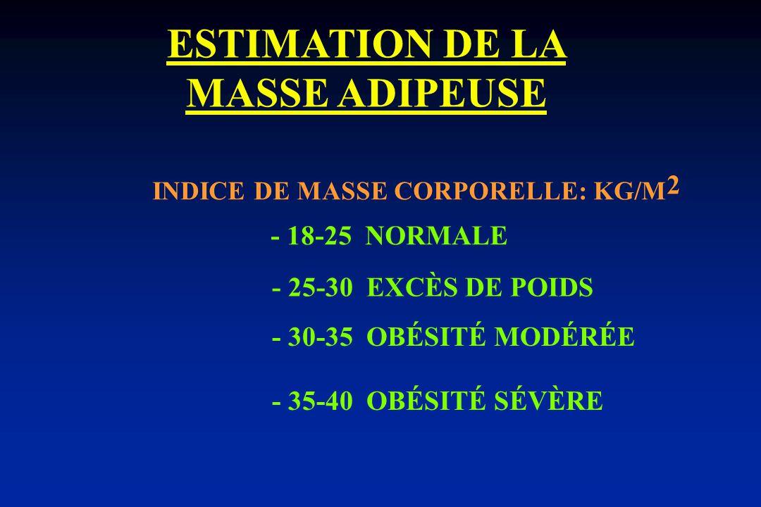 ESTIMATION DE LA MASSE ADIPEUSE INDICE DE MASSE CORPORELLE: KG/M 2 - 18-25 NORMALE - 25-30 EXCÈS DE POIDS - 30-35 OBÉSITÉ MODÉRÉE - 35-40 OBÉSITÉ SÉVÈRE