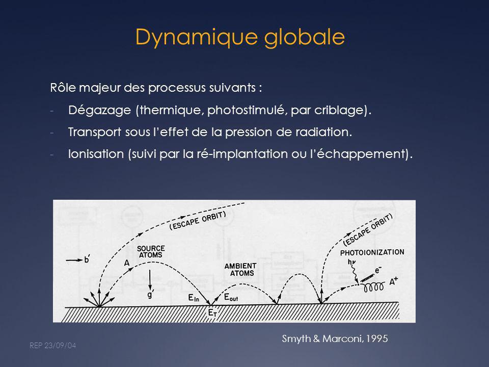 Dynamique globale Rôle majeur des processus suivants : - Dégazage (thermique, photostimulé, par criblage). - Transport sous leffet de la pression de r