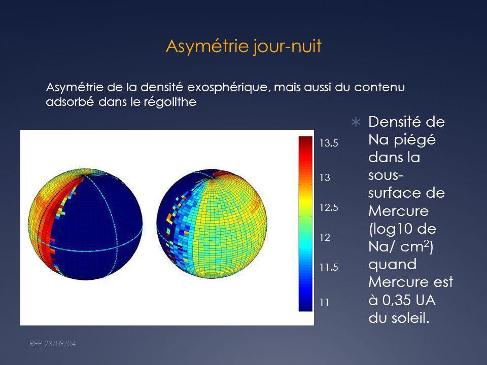 Asymétrie jour-nuit Densité de Na piégé dans la sous- surface de Mercure (log10 de Na/ cm 2 ) quand Mercure est à 0,35 UA du soleil. REP 23/09/04 13,5