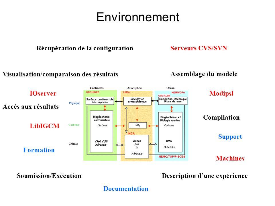 Récupération de la configuration Compilation Soumission/Exécution Visualisation/comparaison des résultats Description dune expérience Assemblage du modèle Modipsl Machines LibIGCM IOserver Documentation Support Formation Accés aux résultats Serveurs CVS/SVN Environnement