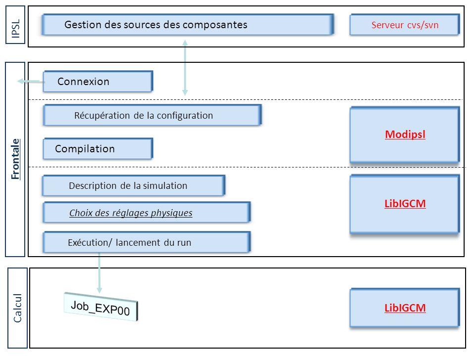 Calcul Gestion des sources des composantes IPSL Serveur cvs/svn LibIGCM Récupération de la configuration Compilation Exécution/ lancement du run Connexion Frontale Description de la simulation Modipsl LibIGCM Choix des réglages physiques