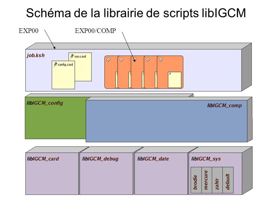 Schéma de la librairie de scripts libIGCM EXP00EXP00/COMP