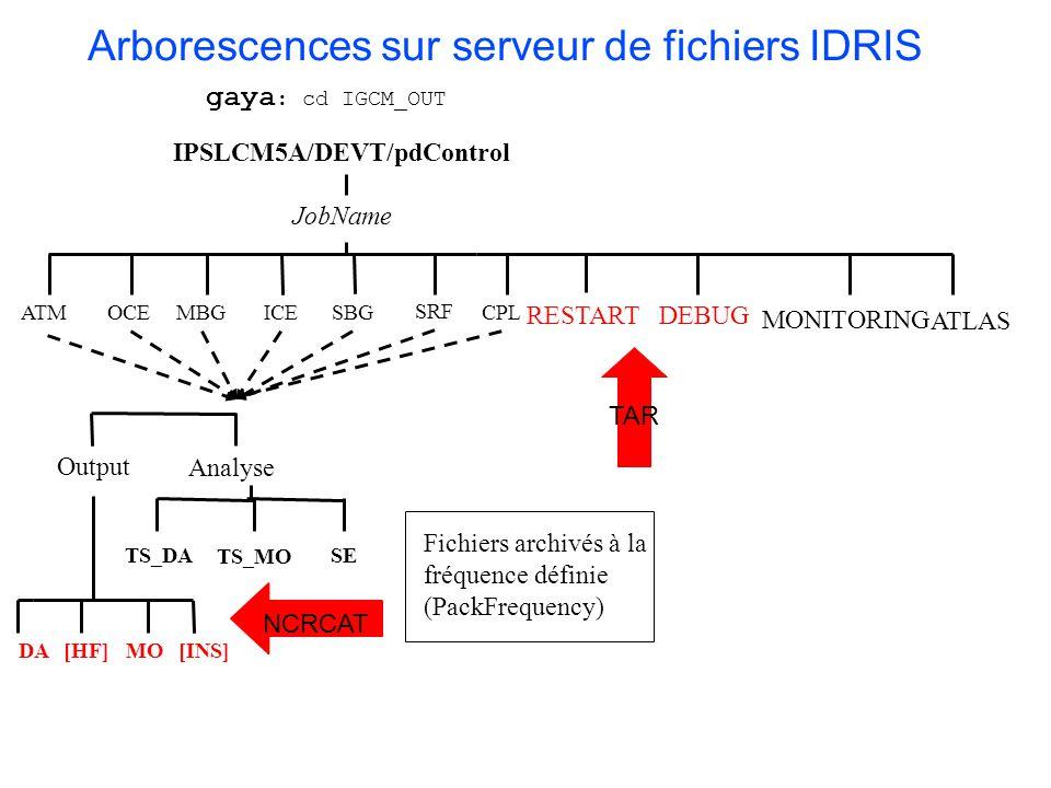 Arborescences sur serveur de fichiers IDRIS TS_DA TS_MO IPSLCM5A/DEVT/pdControl OCE SRF CPL RESTART JobName ATM DEBUG ICE Analyse Output [INS]DA[HF]MO gaya : cd IGCM_OUT SE MBGSBG NCRCAT Fichiers archivés à la fréquence définie (PackFrequency) TAR MONITORING ATLAS