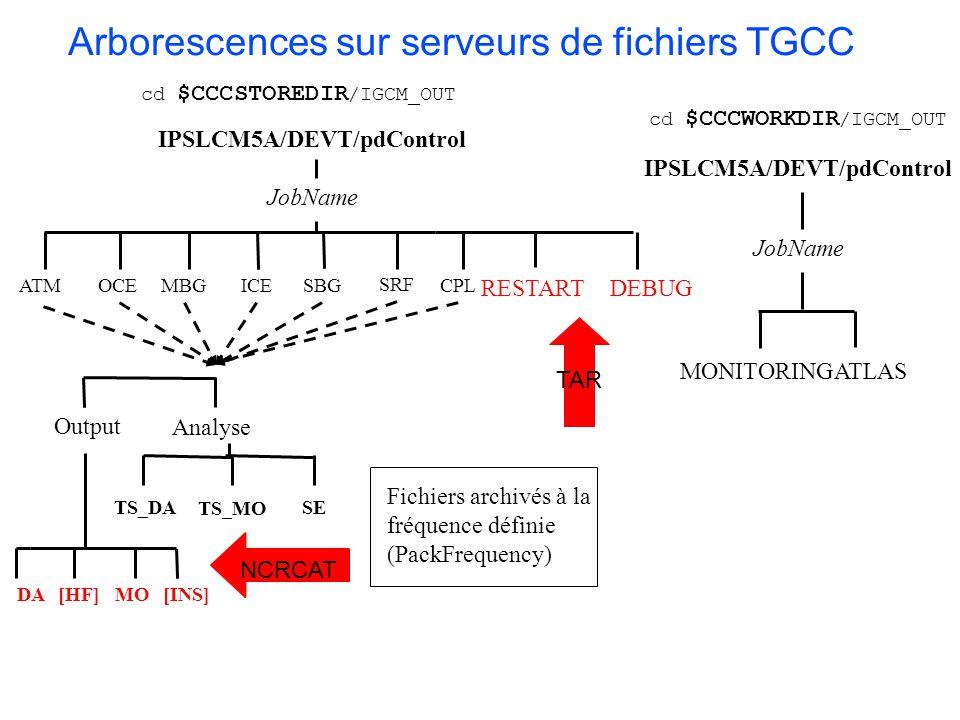 Arborescences sur serveurs de fichiers TGCC TS_DA TS_MO IPSLCM5A/DEVT/pdControl OCE SRF CPL RESTART JobName ATM DEBUG ICE Analyse Output [INS]DA[HF]MO cd $CCCSTOREDIR /IGCM_OUT SE MBGSBG NCRCAT Fichiers archivés à la fréquence définie (PackFrequency) TAR cd $CCCWORKDIR /IGCM_OUT IPSLCM5A/DEVT/pdControl MONITORING JobName ATLAS