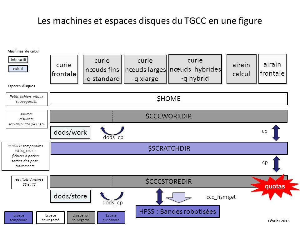 Les machines et espaces disques du TGCC en une figure curie nœuds hybrides -q hybrid curie nœuds hybrides -q hybrid curie nœuds fins -q standard curie nœuds fins -q standard curie nœuds larges -q xlarge curie nœuds larges -q xlarge dods/store $HOME $CCCSTOREDIR $CCCWORKDIR $SCRATCHDIR HPSS : Bandes robotisées curie frontale Machines de calcul sources résultats MONITORING/ATLAS REBUILD temporaires IGCM_OUT : fichiers à packer sorties des post- traitements résultats Analyse SE et TS Petits fichiers vitaux sauvegardés Espaces disques dods_cp cp ccc_hsm get airain frontale airain calcul cp dods/work dods_cp Février 2013 Espace temporaire Espace sauvegardé Espace non sauvegardé Espace sur bandes calcul interactif quotas