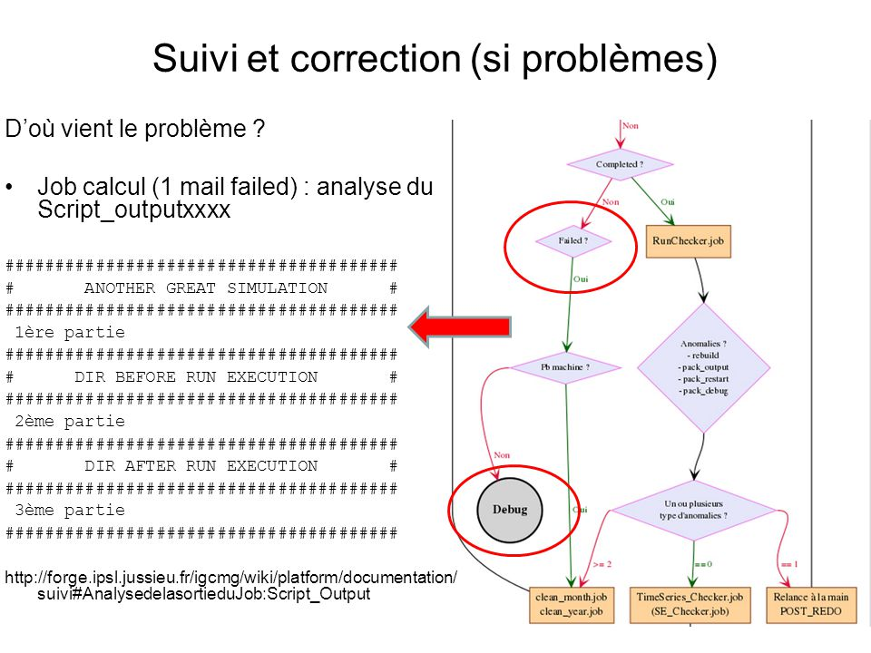 Suivi et correction (si problèmes) Doù vient le problème .