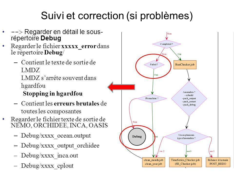 Suivi et correction (si problèmes) --> Regarder en détail le sous- répertoire Debug Regarder le fichier xxxxx_error dans le répertoire Debug/ – Contient le texte de sortie de LMDZ LMDZ sarrête souvent dans hgardfou Stopping in hgardfou – Contient les erreurs brutales de toutes les composantes Regarder le fichier texte de sortie de NEMO, ORCHIDEE, INCA, OASIS – Debug/xxxx_ocean.output – Debug/xxxx_output_orchidee –Debug/xxxx_inca.out –Debug/xxxx_cplout
