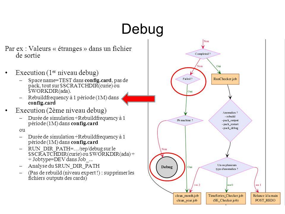 Debug Par ex : Valeurs « étranges » dans un fichier de sortie Execution (1 er niveau debug) –Space name=TEST dans config.card, pas de pack, tout sur $SCRATCHDIR(curie) ou $WORKDIR(ada).