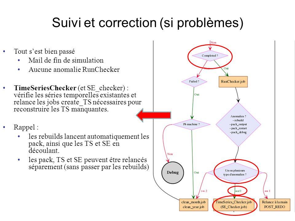 Suivi et correction (si problèmes) Tout sest bien passé Mail de fin de simulation Aucune anomalie RunChecker TimeSeriesChecker (et SE_checker) : vérifie les séries temporelles existantes et relance les jobs create_TS nécessaires pour reconstruire les TS manquantes.