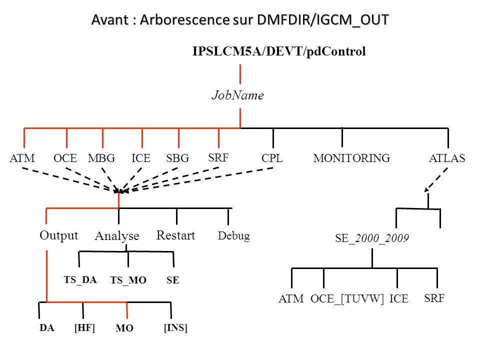 Avant : Arborescence sur DMFDIR/IGCM_OUT TS_DA TS_MO IPSLCM5A/DEVT/pdControl OCE SRF CPLMONITORING JobName ATMATLASICE Restart Analyse Output [INS]DA[HF] MO Debug SE_2000_2009 OCE_[TUVW] SRF ATMICE SE MBGSBG