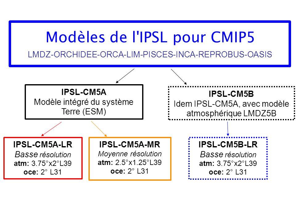 Modèles de l'IPSL pour CMIP5 LMDZ-ORCHIDEE-ORCA-LIM-PISCES-INCA-REPROBUS-OASIS IPSL-CM5A Modèle intégré du système Terre (ESM) IPSL-CM5A-MR Moyenne ré