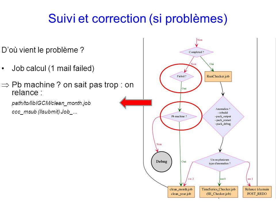 Suivi et correction (si problèmes) Doù vient le problème ? Job calcul (1 mail failed) Pb machine ? on sait pas trop : on relance : path/to/libIGCM/cle