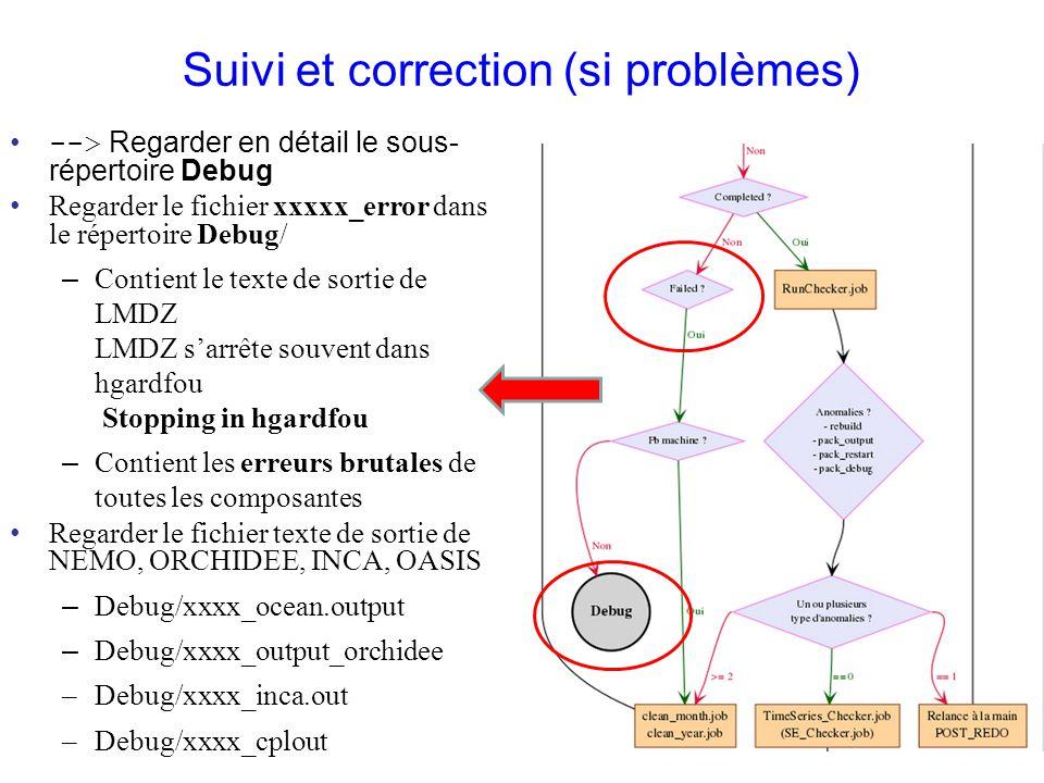 Suivi et correction (si problèmes) --> Regarder en détail le sous- répertoire Debug Regarder le fichier xxxxx_error dans le répertoire Debug/ – Contie