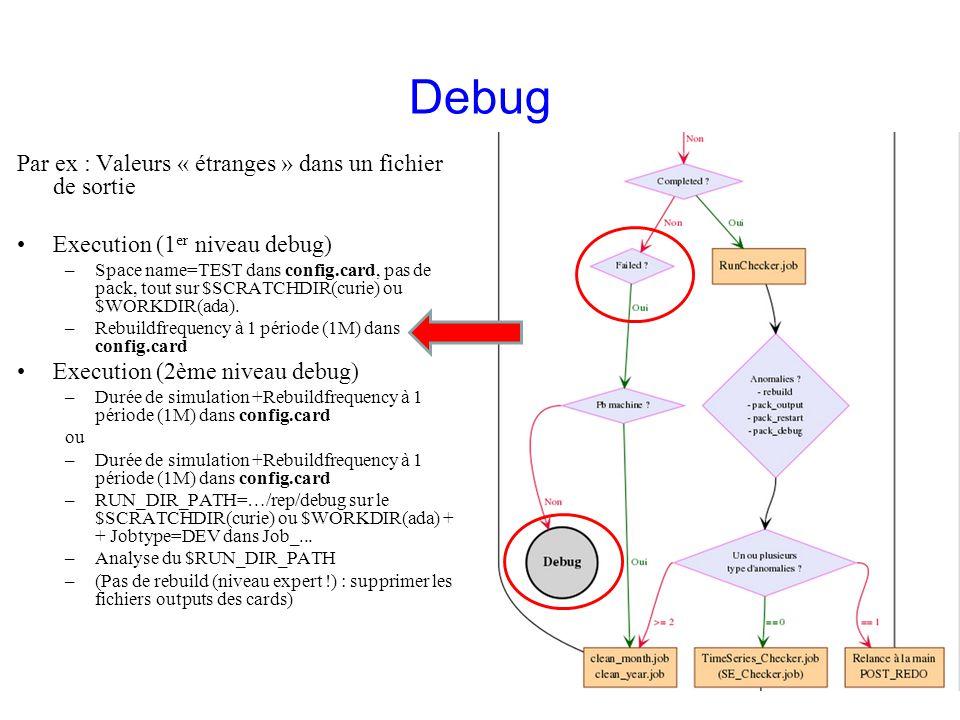Debug Par ex : Valeurs « étranges » dans un fichier de sortie Execution (1 er niveau debug) –Space name=TEST dans config.card, pas de pack, tout sur $