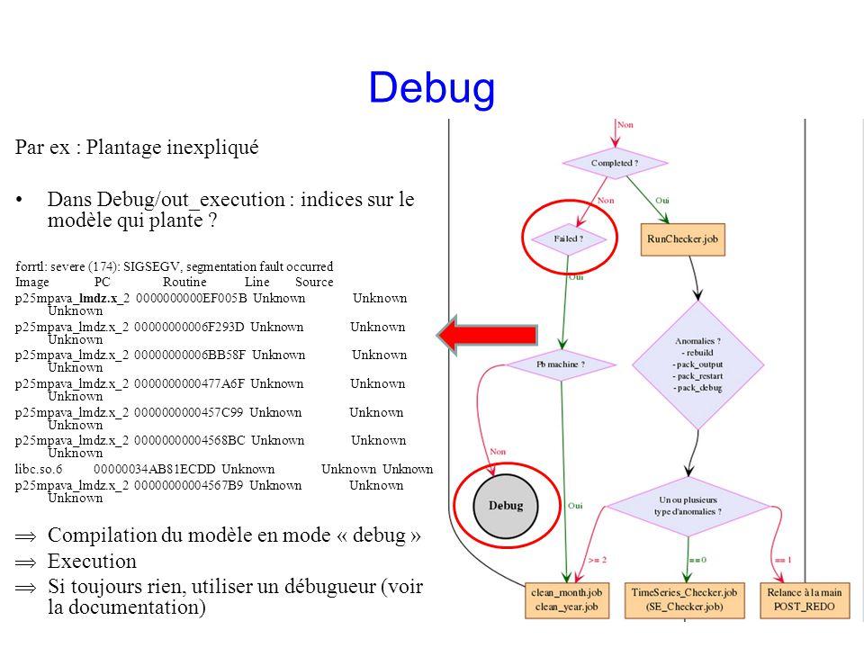 Debug Par ex : Plantage inexpliqué Dans Debug/out_execution : indices sur le modèle qui plante ? forrtl: severe (174): SIGSEGV, segmentation fault occ