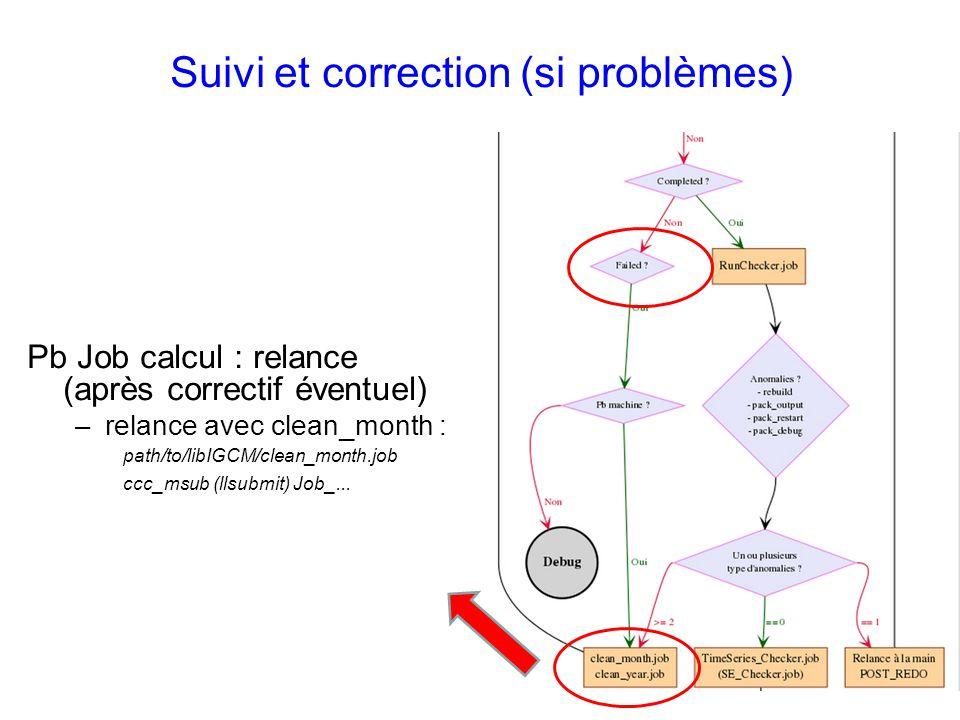 Suivi et correction (si problèmes) Pb Job calcul : relance (après correctif éventuel) –relance avec clean_month : path/to/libIGCM/clean_month.job ccc_