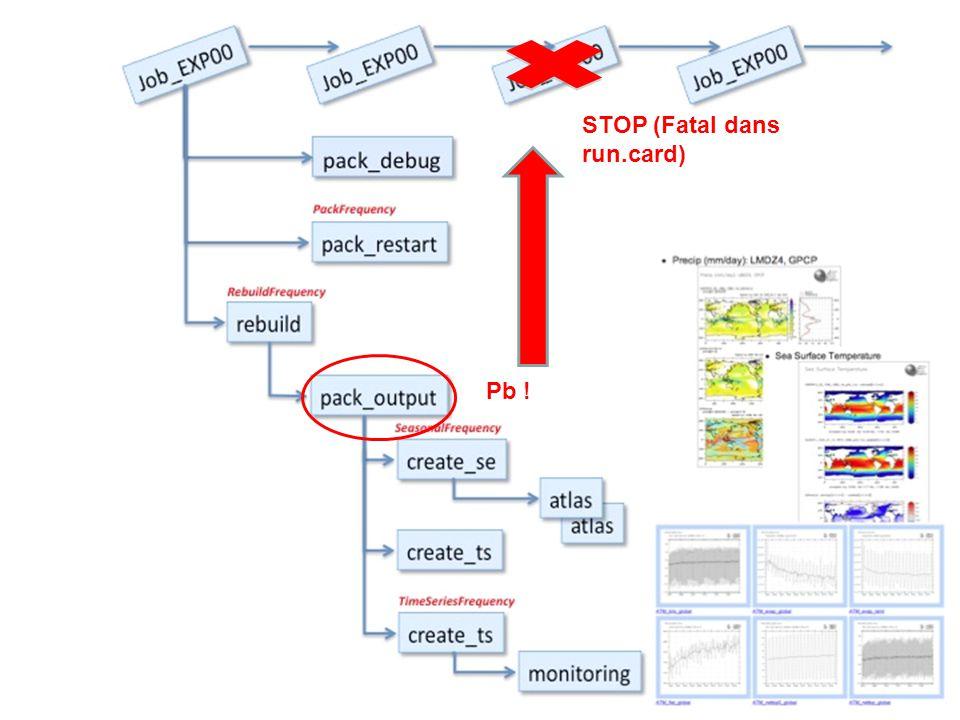 Pb ! STOP (Fatal dans run.card)