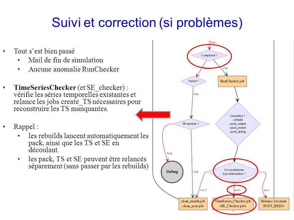 Suivi et correction (si problèmes) Tout sest bien passé Mail de fin de simulation Aucune anomalie RunChecker TimeSeriesChecker (et SE_checker) : vérif