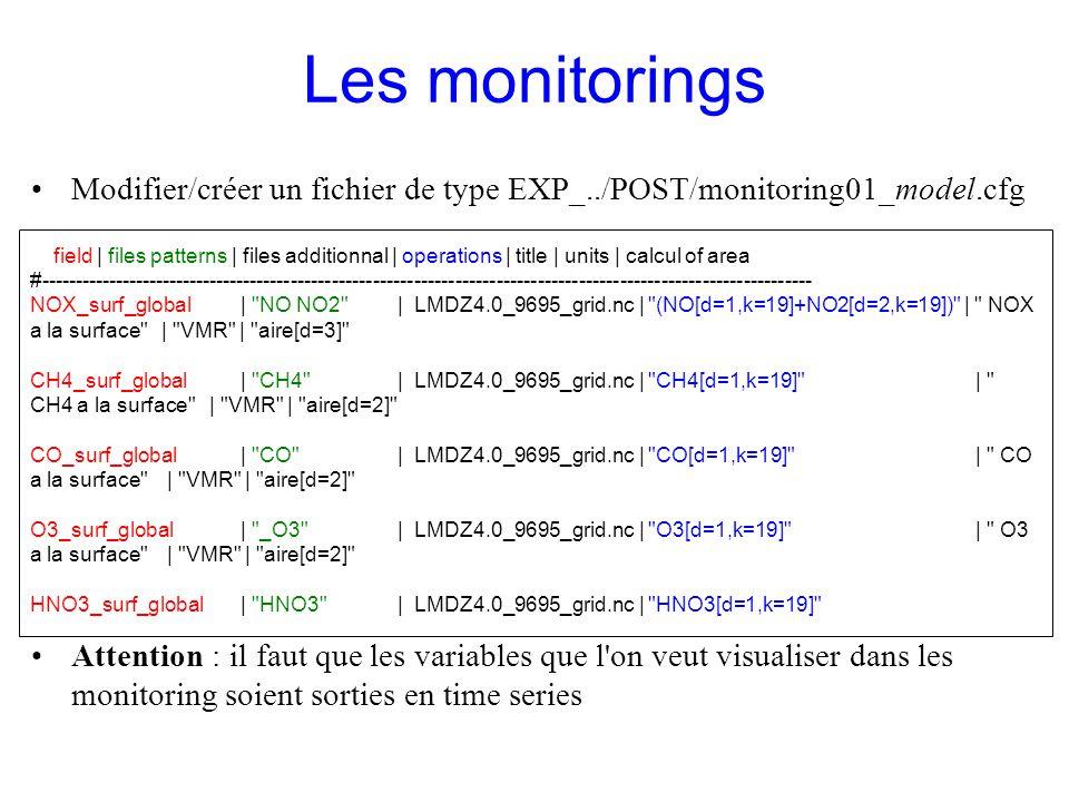 Modifier/créer un fichier de type EXP_../POST/monitoring01_model.cfg Attention : il faut que les variables que l'on veut visualiser dans les monitorin