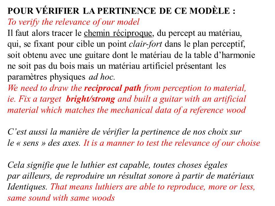 POUR VÉRIFIER LA PERTINENCE DE CE MODÈLE : To verify the relevance of our model Il faut alors tracer le chemin réciproque, du percept au matériau, qui, se fixant pour cible un point clair-fort dans le plan perceptif, soit obtenu avec une guitare dont le matériau de la table dharmonie ne soit pas du bois mais un matériau artificiel présentant les paramètres physiques ad hoc.