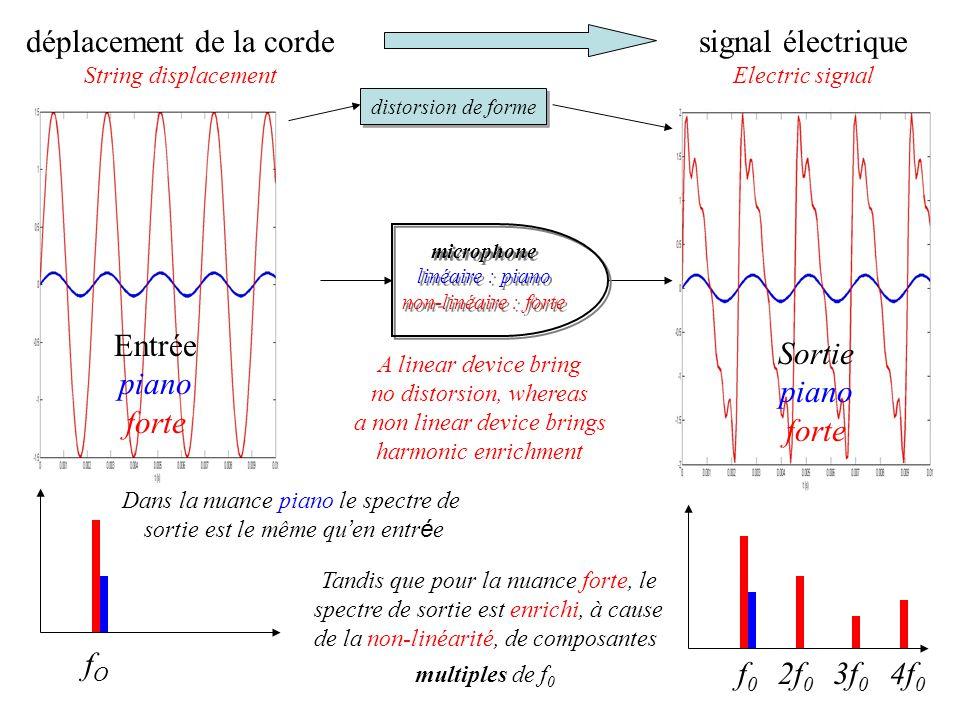 Entrée piano forte Sortie piano forte déplacement de la corde String displacement signal électrique Electric signal microphone linéaire : piano non-linéaire : forte microphone linéaire : piano non-linéaire : forte fOfO f0f0 2f 0 3f 0 4f 0 Dans la nuance piano le spectre de sortie est le même qu en entr é e Tandis que pour la nuance forte, le spectre de sortie est enrichi, à cause de la non-linéarité, de composantes multiples de f 0 distorsion de forme A linear device bring no distorsion, whereas a non linear device brings harmonic enrichment