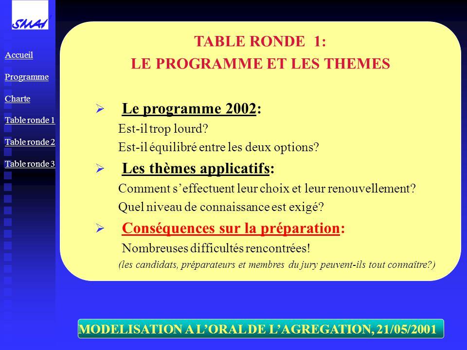 MODELISATION A LORAL DE LAGREGATION, 21/05/2001 TABLE RONDE 1: LE PROGRAMME ET LES THEMES Le programme 2002: Est-il trop lourd? Est-il équilibré entre