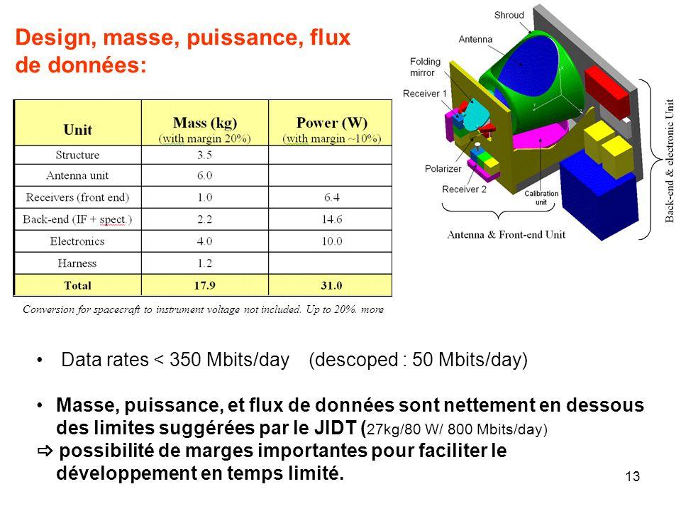 13 Design, masse, puissance, flux de données: Data rates < 350 Mbits/day (descoped : 50 Mbits/day) Masse, puissance, et flux de données sont nettement