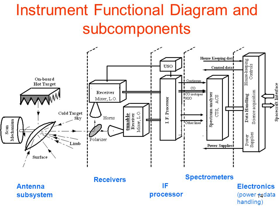 14 Instrument Functional Diagram and subcomponents Antenna subsystem Receivers IF processor Spectrometers Electronics (power + data handling)
