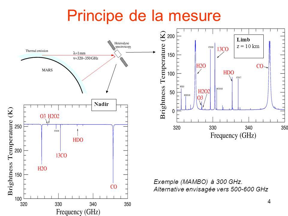 4 Nadir Limb z = 10 km Principe de la mesure Exemple (MAMBO) à 300 GHz. Alternative envisagée vers 500-600 GHz