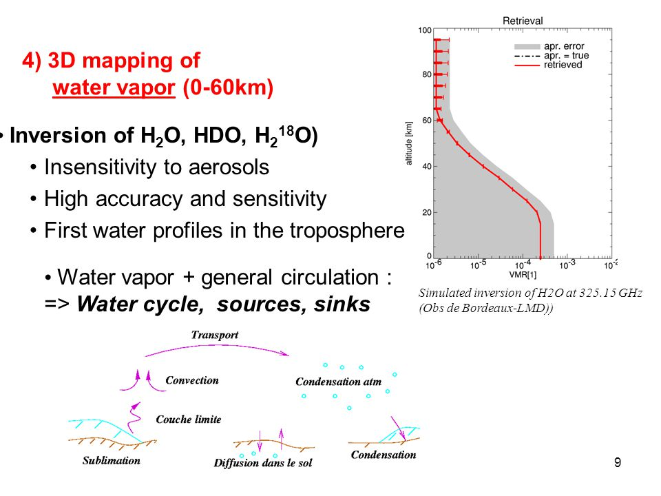 9 4) 3D mapping of water vapor (0-60km) Inversion of H 2 O, HDO, H 2 18 O) Insensitivity to aerosols High accuracy and sensitivity First water profiles in the troposphere Simulated inversion of H2O at 325.15 GHz (Obs de Bordeaux-LMD)) Water vapor + general circulation : => Water cycle, sources, sinks