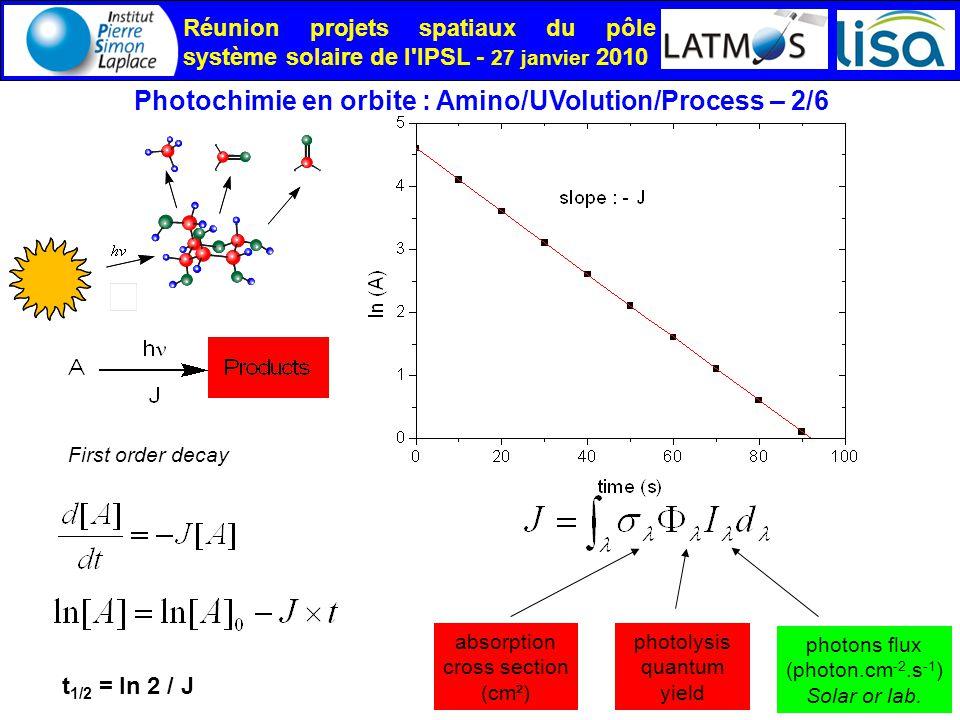 Réunion projets spatiaux du pôle système solaire de l IPSL - 27 janvier 2010 Photochimie en orbite : Amino/UVolution/Process – 2/6 absorption cross section (cm²) photons flux (photon.cm -2.s -1 ) Solar or lab.
