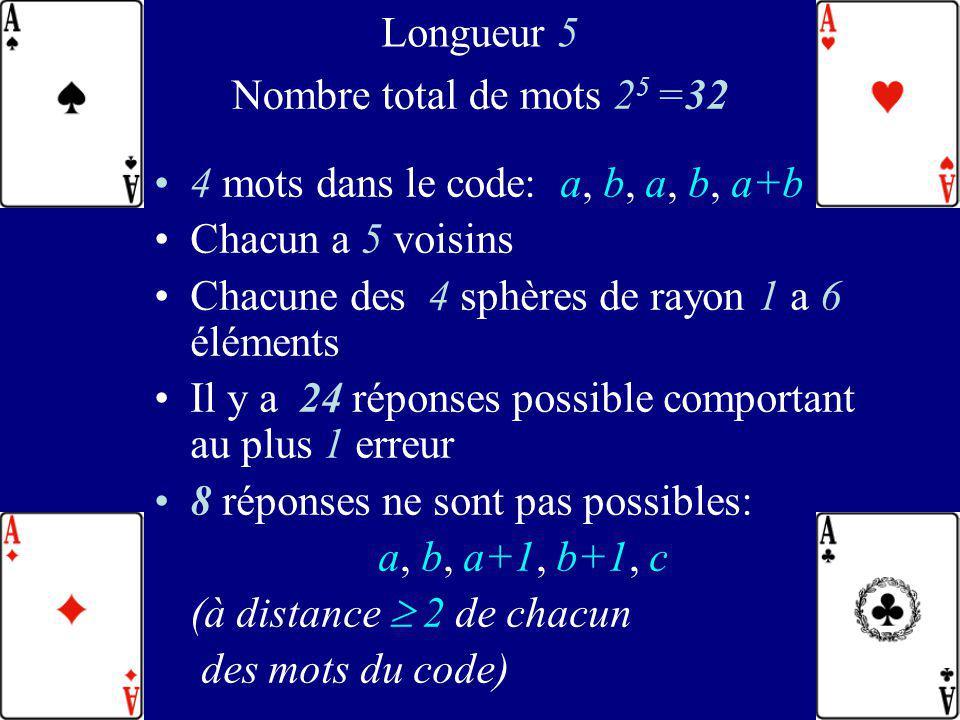 102 4 mots dans le code: a, b, a, b, a+b 0 0 0 0 0 0 1 0 1 1 1 0 1 0 1 1 1 1 1 0 Deux mots distincts du code sont à distance mutuelle au moins 3 Taux