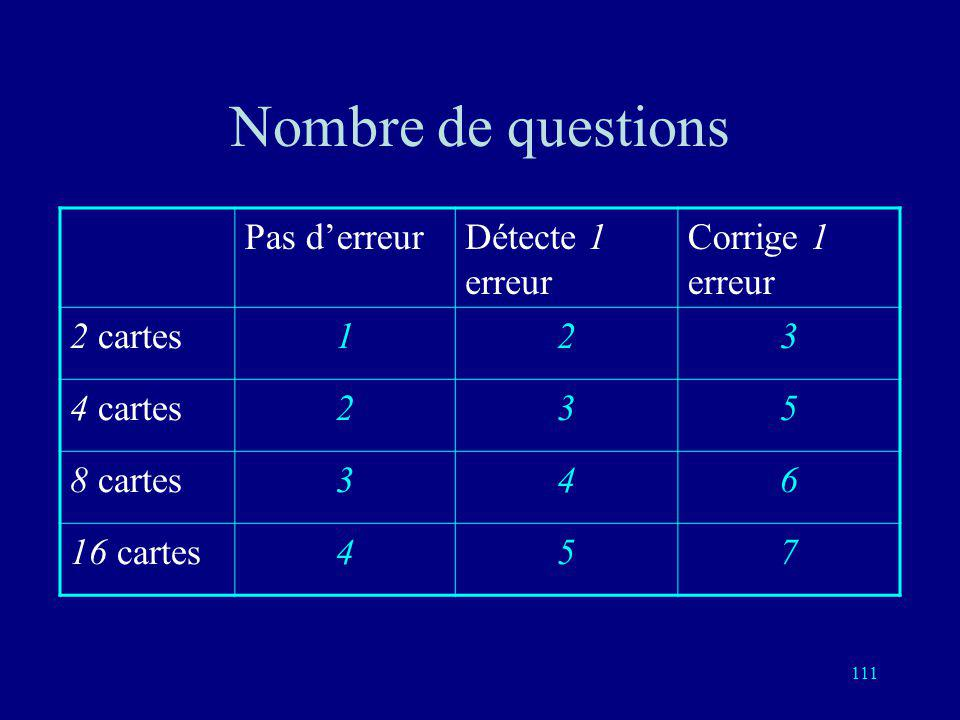 110 Nombre de questions Pas derreurDétecte 1 erreur Corrige 1 erreur 2 cartes123 4 cartes235 8 cartes346 16 cartes45?