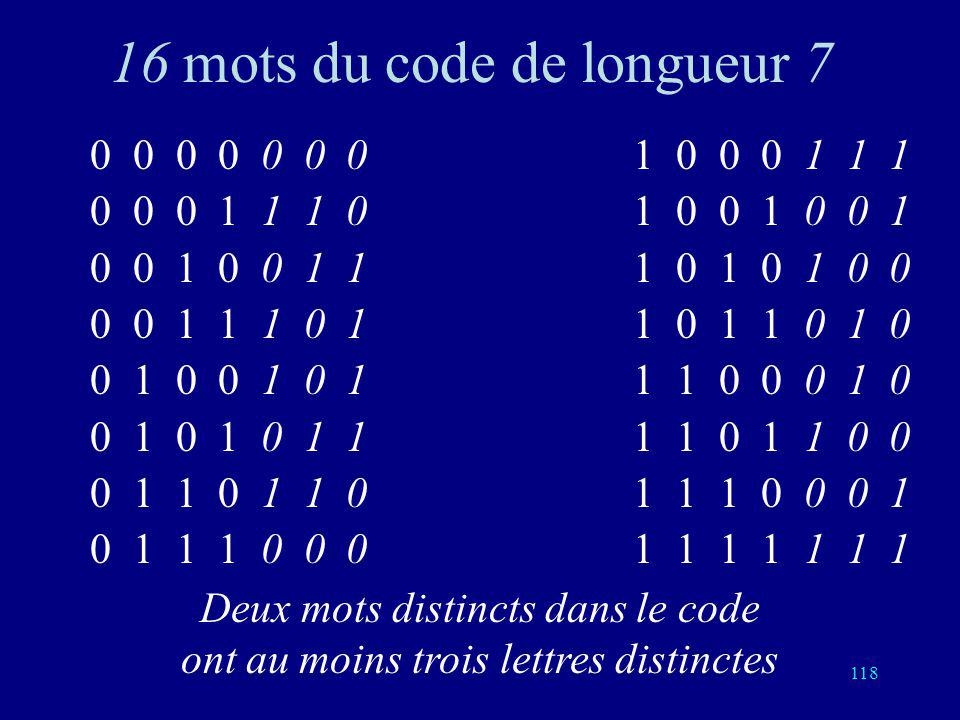 117 Code de Hamming Mots de longueur 7 Mots du code: (16=2 4 sur 128=2 7 possibles) (a, b, c, d, e, f, g) avec e=a+b+d f=a+c+d g=a+b+c Taux: 4/7 4 bit