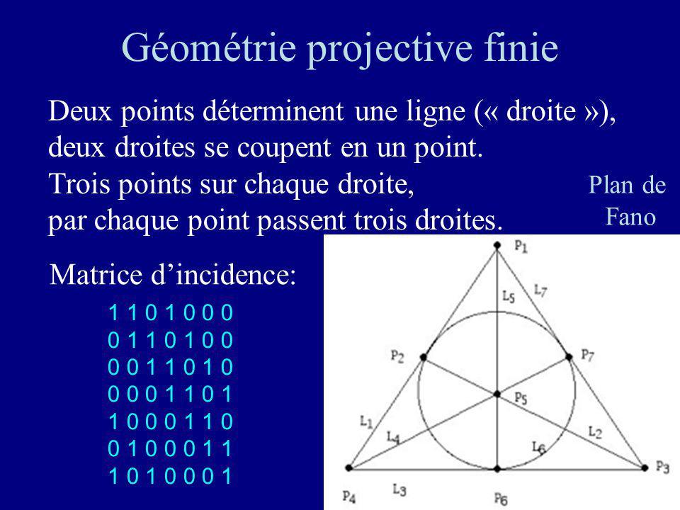 151 Empilement de sphères Problème de Kepler: densité maximale dun pavage de lespace par des sphères identiques / 18= 0.740 480 49… Conjecturé en 1611