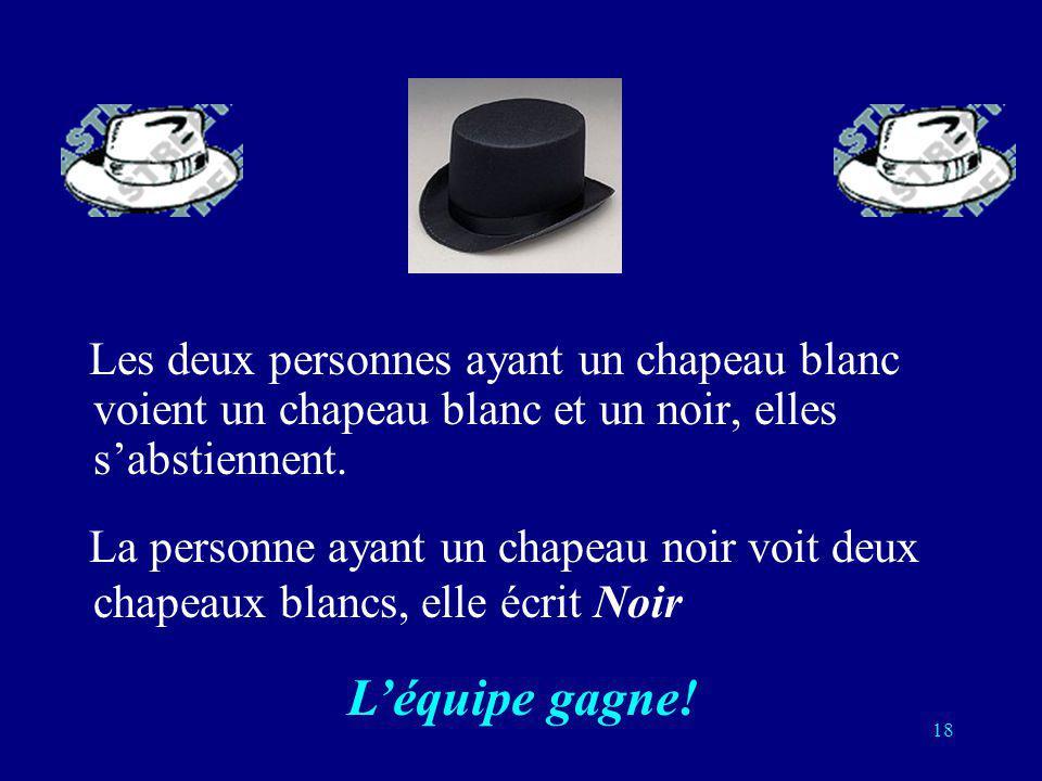 17 Stratégie: si un membre de léquipe voit deux chapeaux de couleurs différentes, il sabstient. Sil voit deux chapeaux de la même couleur, il parie qu