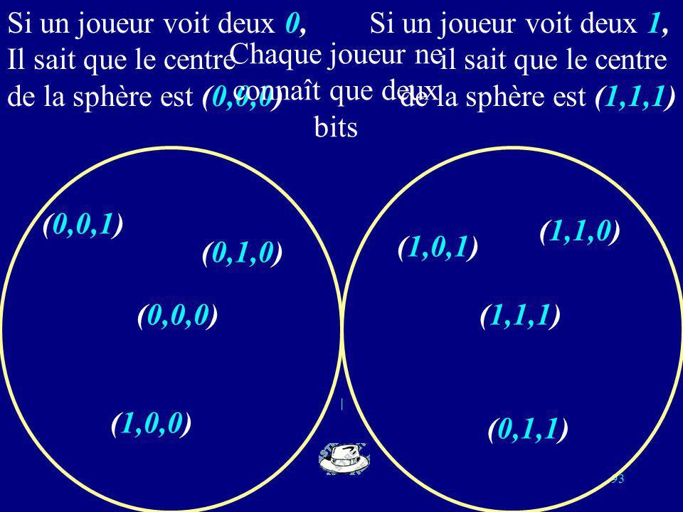 92 Lien avec la théorie des codes On remplace blanc par 0 et noir par 1; la répartition des couleurs des chapeaux devient un mot de longueur 3 sur lal