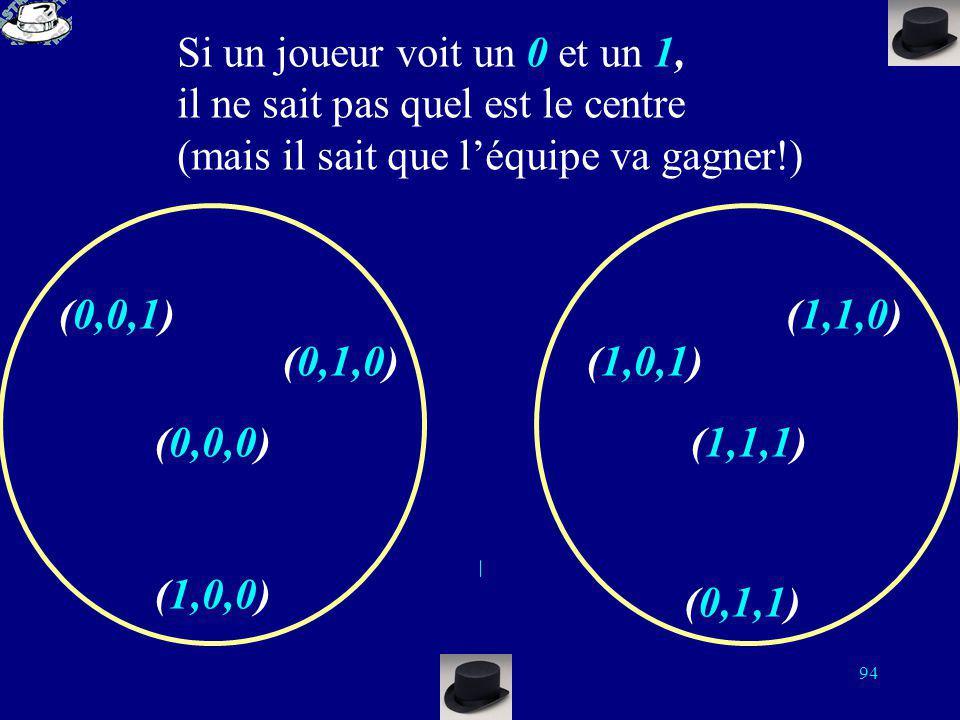 93 Si un joueur voit deux 0, Il sait que le centre de la sphère est (0,0,0) (0,0,1) (0,1,0) (1,0,0) (0,0,0) (1,0,1) (1,1,0) (1,1,1) (0,1,1) Chaque jou